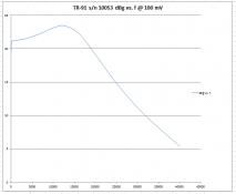 TR-91 sn 10053 100 mV.PNG