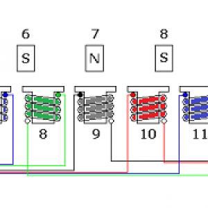 Stator winding scheme