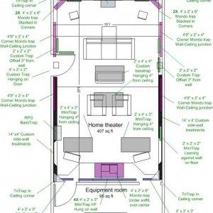 Acoustic Treatments layout diagram
