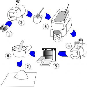 Potash/Pearlash Processing Diagram