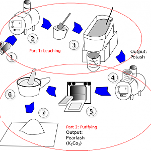 Potash/Pearlash Processing 2